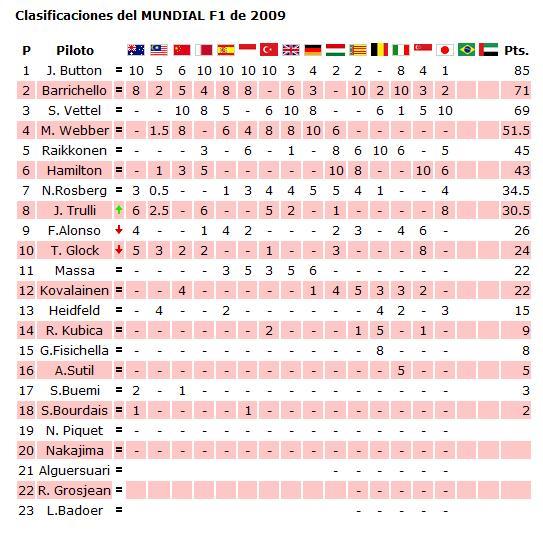 clasificacion mundial pilotos